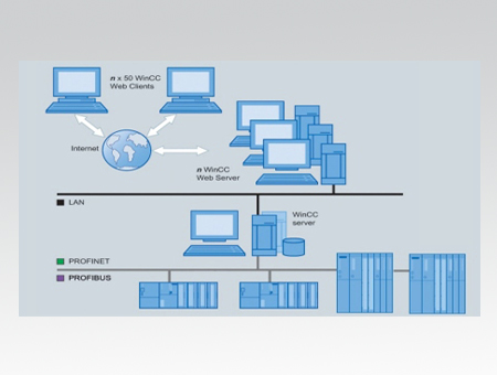 SIEMENS Win CC SCADA, Automation Control Panels price, A C  Drives
